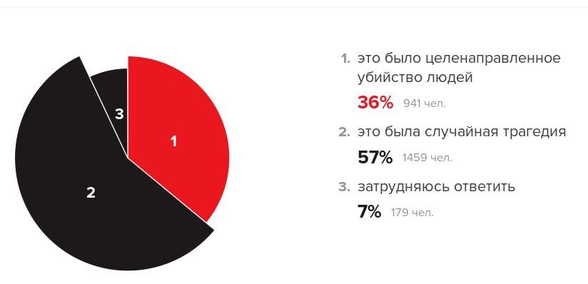бандеровцы-3